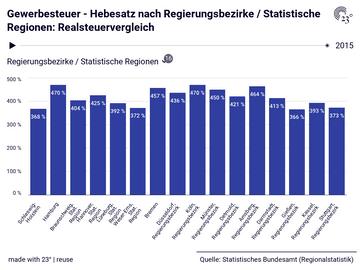 Gewerbesteuer - Hebesatz nach Regierungsbezirke / Statistische Regionen: Realsteuervergleich