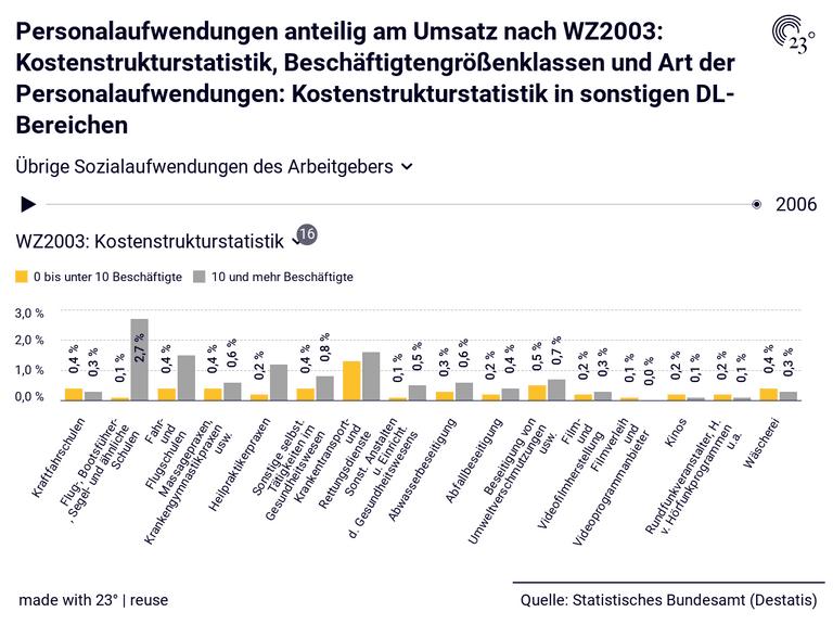 Personalaufwendungen anteilig am Umsatz nach WZ2003: Kostenstrukturstatistik, Beschäftigtengrößenklassen und Art der Personalaufwendungen: Kostenstrukturstatistik in sonstigen DL-Bereichen