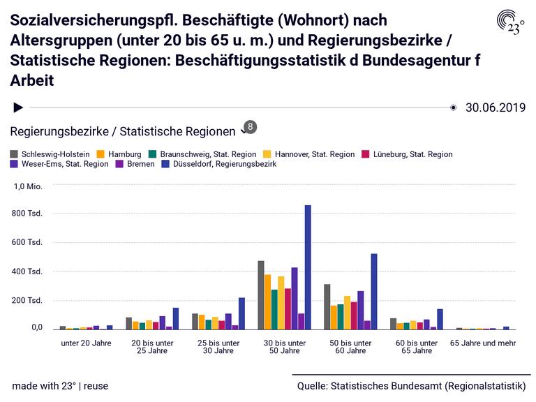 Sozialversicherungspfl. Beschäftigte (Wohnort) nach Altersgruppen (unter 20 bis 65 u. m.) und Regierungsbezirke / Statistische Regionen: Beschäftigungsstatistik d Bundesagentur f Arbeit