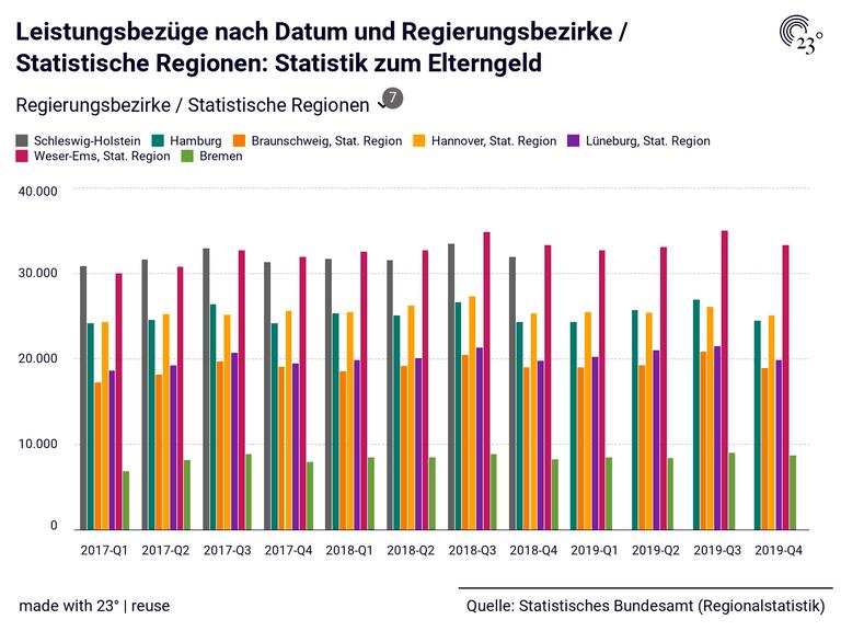 Leistungsbezüge nach Datum und Regierungsbezirke / Statistische Regionen: Statistik zum Elterngeld