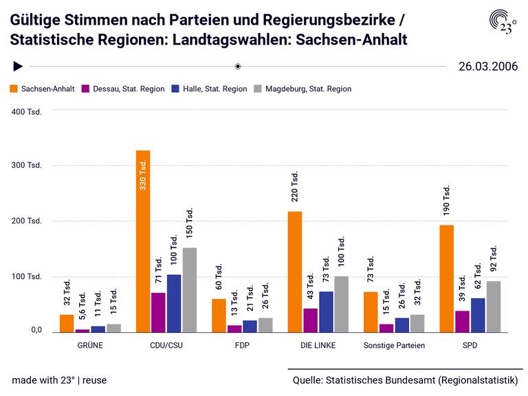 Gültige Stimmen nach Parteien und Regierungsbezirke / Statistische Regionen: Landtagswahlen: Sachsen-Anhalt