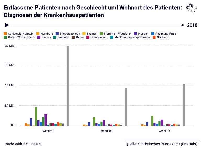 Entlassene Patienten nach Geschlecht und Wohnort des Patienten: Diagnosen der Krankenhauspatienten