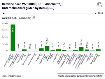 Betriebe nach WZ 2008 (URS - Abschnitte): Unternehmensregister-System (URS)