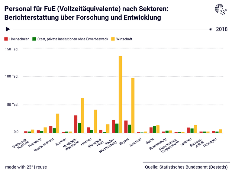 Personal für FuE (Vollzeitäquivalente) nach Sektoren: Berichterstattung über Forschung und Entwicklung