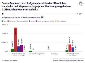 Baumaßnahmen nach Aufgabenbereiche der öffentlichen Haushalte und Körperschaftsgruppen: Rechnungsergebnisse d.öffentlichen Gesamthaushalts