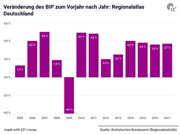 Veränderung des BIP zum Vorjahr nach Jahr: Regionalatlas Deutschland