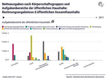 Nettoausgaben nach Körperschaftsgruppen und Aufgabenbereiche der öffentlichen Haushalte: Rechnungsergebnisse d.öffentlichen Gesamthaushalts