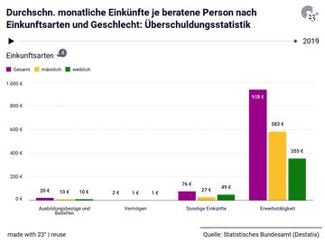 Durchschn. monatliche Einkünfte je beratene Person nach Einkunftsarten und Geschlecht: Überschuldungsstatistik