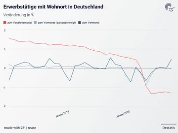 Erwerbstätige mit Wohnort in Deutschland