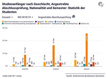 Studienanfänger nach Geschlecht, Angestrebte Abschlussprüfung, Nationalität und Semester: Statistik der Studenten