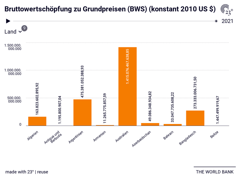 Bruttowertschöpfung zu Grundpreisen (BWS) (konstant 2010 US $)