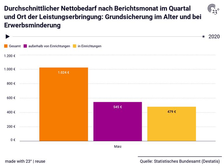 Durchschnittlicher Nettobedarf nach Berichtsmonat im Quartal und Ort der Leistungserbringung: Grundsicherung im Alter und bei Erwerbsminderung