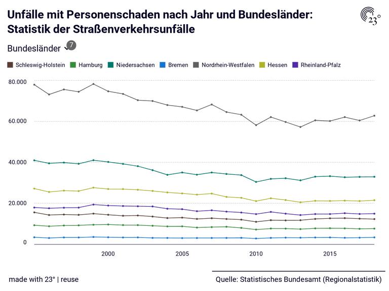 Unfälle mit Personenschaden nach Jahr und Bundesländer: Statistik der Straßenverkehrsunfälle