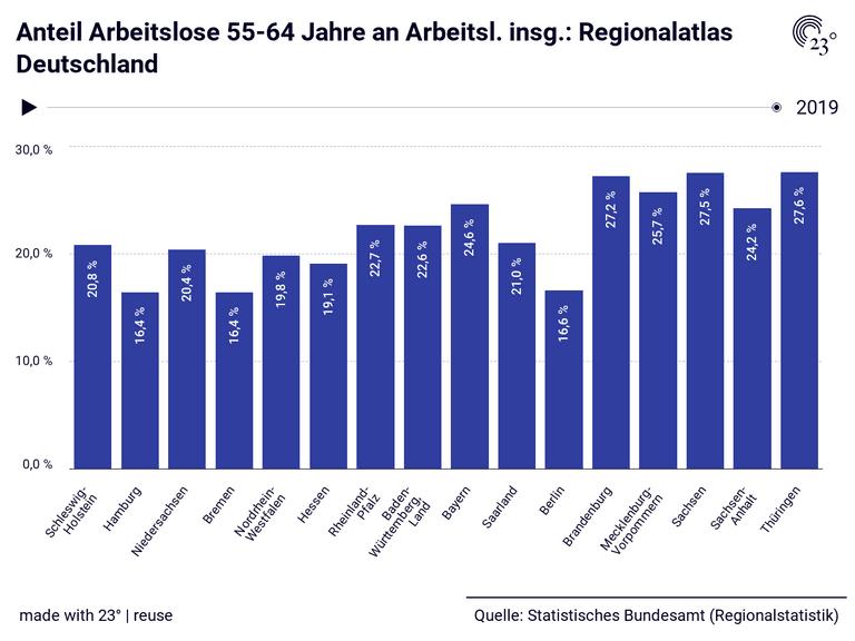 Arbeitslose Deutschland 2021