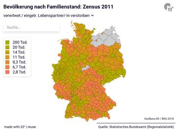 Bevölkerung nach Familienstand: Zensus 2011