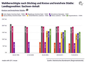 Wahlberechtigte nach Stichtag und Kreise und kreisfreie Städte: Landtagswahlen: Sachsen-Anhalt