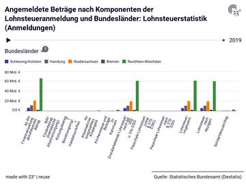 Angemeldete Beträge nach Komponenten der Lohnsteueranmeldung und Bundesländer: Lohnsteuerstatistik (Anmeldungen)