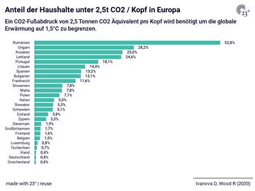 Anteil der Haushalte unter 2,5t CO2 / Kopf in Europa