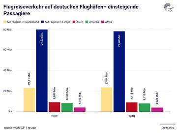 Flugreiseverkehr auf deutschen Flughäfen– einsteigende Passagiere