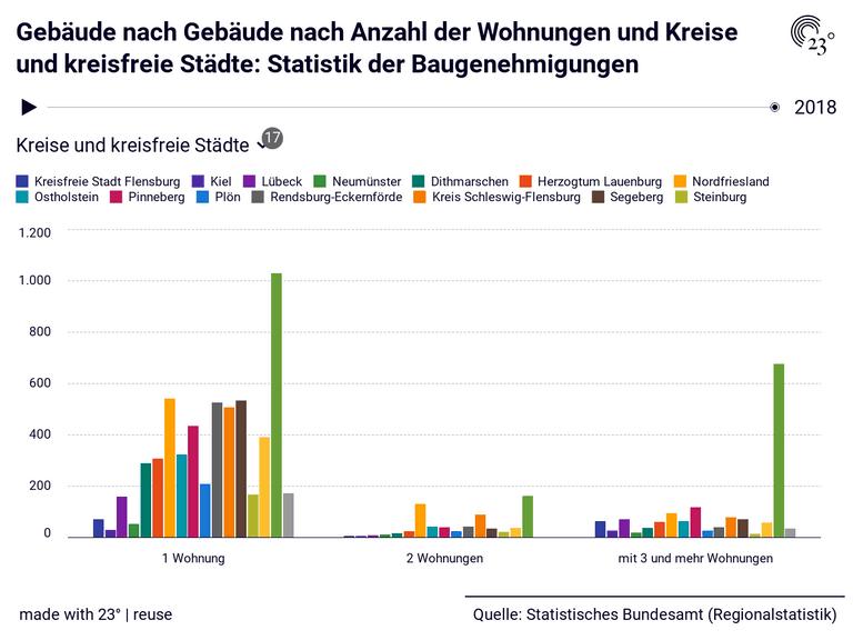 Gebäude nach Gebäude nach Anzahl der Wohnungen und Kreise und kreisfreie Städte: Statistik der Baugenehmigungen