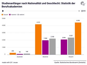 Studienanfänger nach Nationalität und Geschlecht: Statistik der Berufsakademien