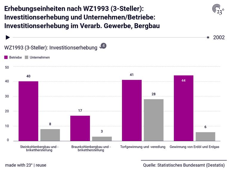 Erhebungseinheiten nach WZ1993 (3-Steller): Investitionserhebung und Unternehmen/Betriebe: Investitionserhebung im Verarb. Gewerbe, Bergbau