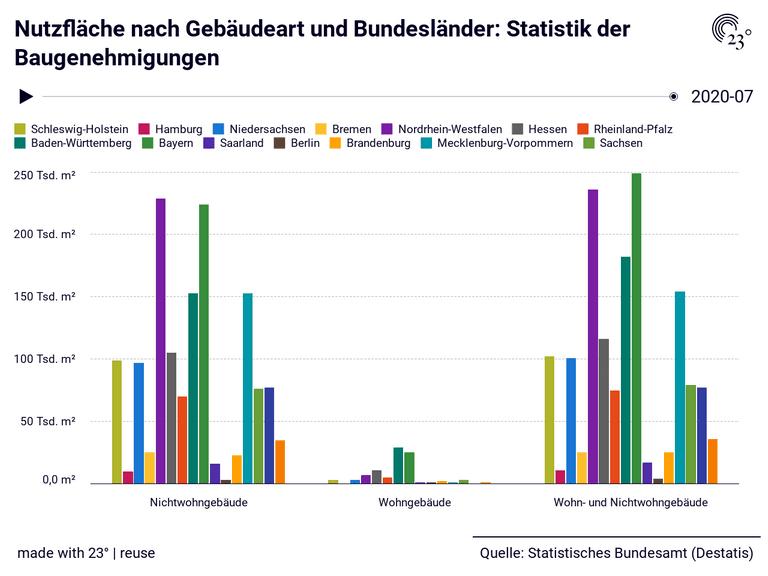 Nutzfläche nach Gebäudeart und Bundesländer: Statistik der Baugenehmigungen