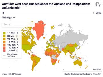 Ausfuhr: Wert nach Bundesländer mit Ausland und Restposition: Außenhandel