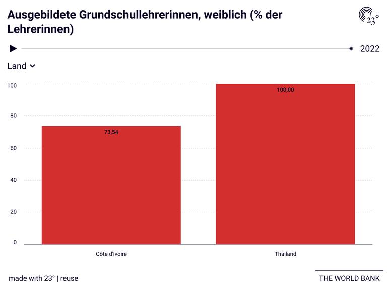 Ausgebildete Grundschullehrerinnen, weiblich (% der Lehrerinnen)