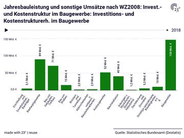 Jahresbauleistung und sonstige Umsätze nach WZ2008: Invest.- und Kostenstruktur im Baugewerbe: Investitions- und Kostenstrukturerh. im Baugewerbe