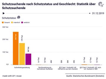 Schutzsuchende nach Schutzstatus und Geschlecht: Statistik über Schutzsuchende