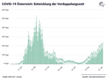 COVID-19 Österreich: Entwicklung der Verdoppelungszeit