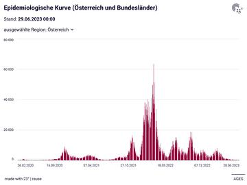Epidemiologische Kurve (Österreich und Bundesländer)