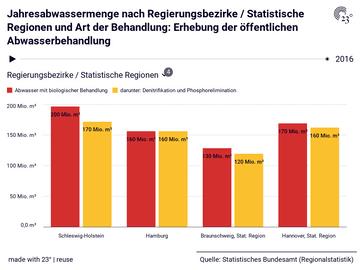 Jahresabwassermenge nach Regierungsbezirke / Statistische Regionen und Art der Behandlung: Erhebung der öffentlichen Abwasserbehandlung