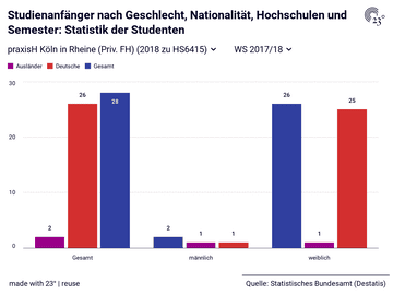 Studienanfänger nach Geschlecht, Nationalität, Hochschulen und Semester: Statistik der Studenten