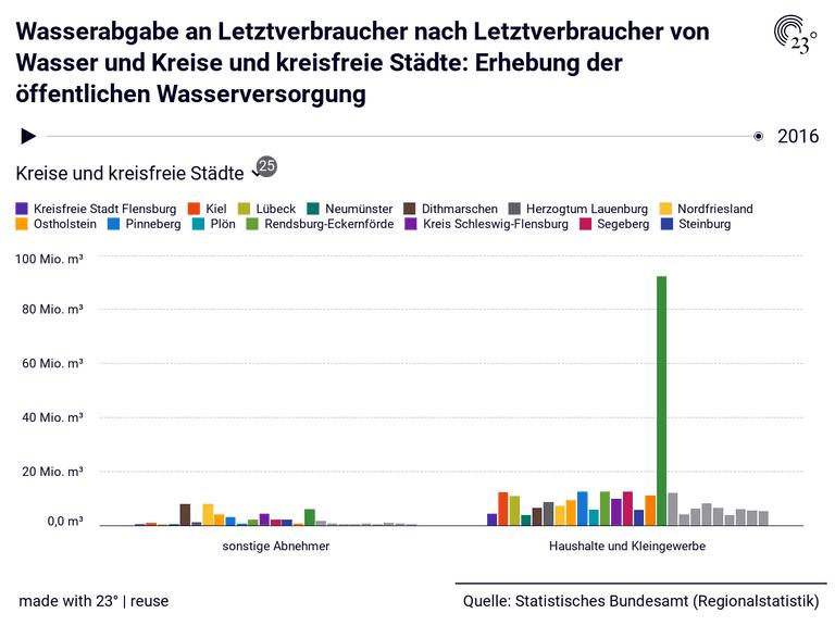 Wasserabgabe an Letztverbraucher nach Letztverbraucher von Wasser und Kreise und kreisfreie Städte: Erhebung der öffentlichen Wasserversorgung