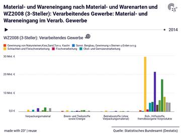 Material- und Wareneingang nach Material- und Warenarten und WZ2008 (3-Steller): Verarbeitendes Gewerbe: Material- und Wareneingang im Verarb. Gewerbe