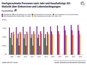 Hochgerechnete Personen nach Jahr und Haushaltstyp: EU-Statistik über Einkommen und Lebensbedingungen
