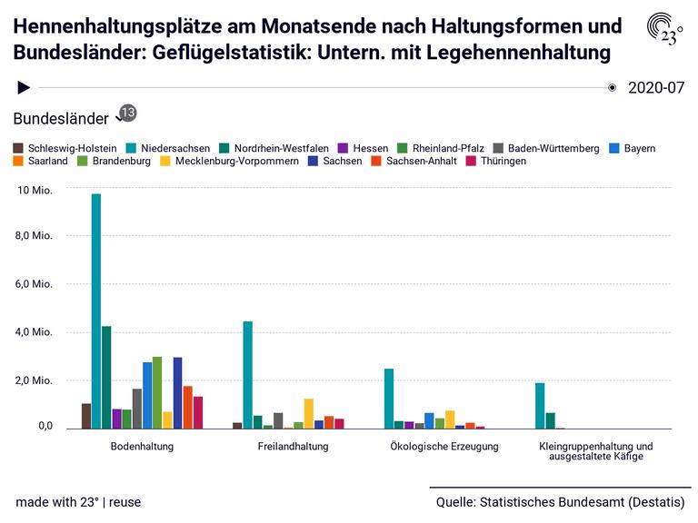 Hennenhaltungsplätze am Monatsende nach Haltungsformen und Bundesländer: Geflügelstatistik: Untern. mit Legehennenhaltung