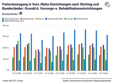 Patientenzugang in Vors./Reha-Einrichtungen nach Stichtag und Bundesländer: Grundd d. Vorsorge-o. Rehabilitationseinrichtungen