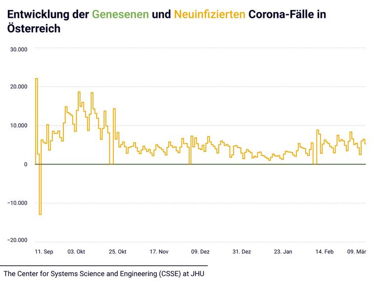 Entwicklung der Genesenen und Neuinfizierten in Österreich