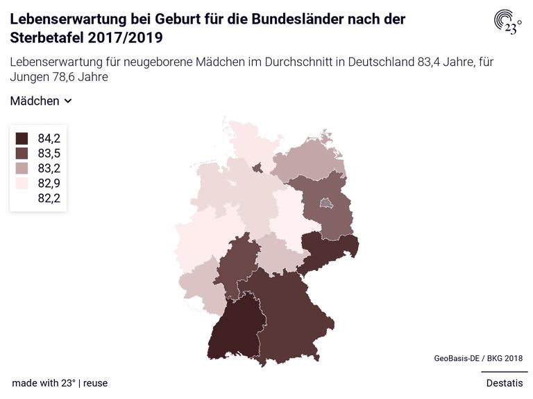 Lebenserwartung bei Geburt für die Bundesländer nach der Sterbetafel 2017/2019