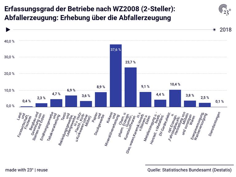 Erfassungsgrad der Betriebe nach WZ2008 (2-Steller): Abfallerzeugung: Erhebung über die Abfallerzeugung