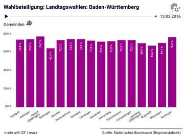 Wahlbeteiligung: Landtagswahlen: Baden-Württemberg