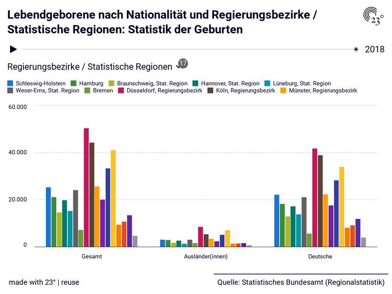 Lebendgeborene nach Nationalität und Regierungsbezirke / Statistische Regionen: Statistik der Geburten