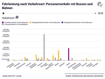 Fahrleistung nach Verkehrsart: Personenverkehr mit Bussen und Bahnen