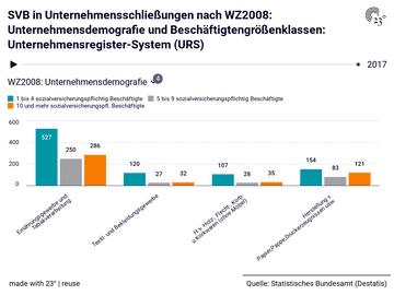 SVB in Unternehmensschließungen nach WZ2008: Unternehmensdemografie und Beschäftigtengrößenklassen: Unternehmensregister-System (URS)