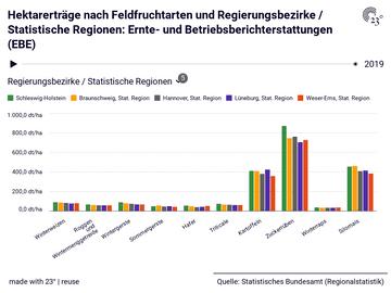 Hektarerträge nach Feldfruchtarten und Regierungsbezirke / Statistische Regionen: Ernte- und Betriebsberichterstattungen (EBE)