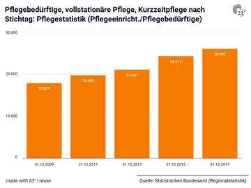Pflegebedürftige, vollstationäre Pflege, Kurzzeitpflege nach Stichtag: Pflegestatistik (Pflegeeinricht./Pflegebedürftige)