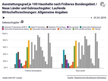 Ausstattungsgrad je 100 Haushalte nach Früheres Bundesgebiet / Neue Länder und Gebrauchsgüter: Laufende Wirtschaftsrechnungen: Allgemeine Angaben